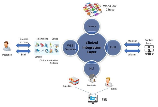 Clinical Integration Layer